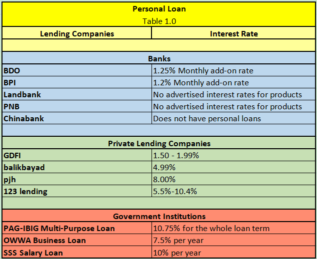 Comparison Table - Personal Loans for OFWs